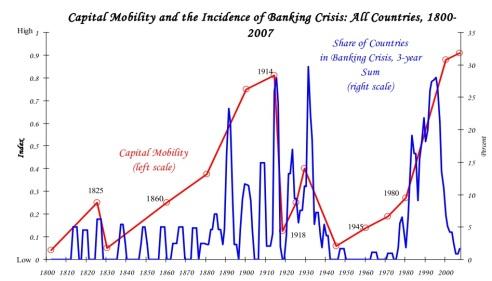 Figura II. Relació entre la mobilitat del capital i el percentatge de crisis financeres entre el 1800 i el 2000