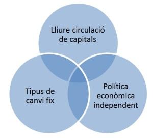 El cèlebre trilema de l'economia internacional estableix que és impossible mantenir a la vegada les següents polítiques