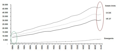 Gràfic I: Evolució comparada del PIB per càpita en dòlars, 1980-2010. Font: Outlook Database (FMI).
