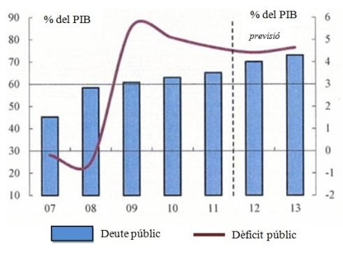 Figura 1: Evolució de les principals variables macroeconòmiques dels Països Baixos. Font: Comissió Europea.