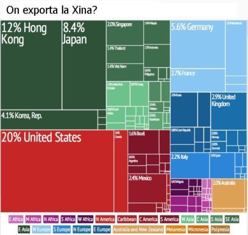 A quins països exporta la Xina?  -  font: Harvard University