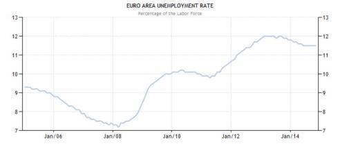 Evolució de la taxa d'atur en la zona euro des de l'any 2005 - font: eurostat