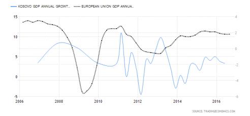 kosovo-gdp-growth-annual