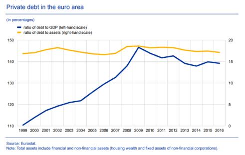ecb - private debt
